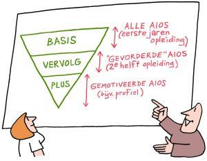 Omgekeerde piramide voor doelmatigheid